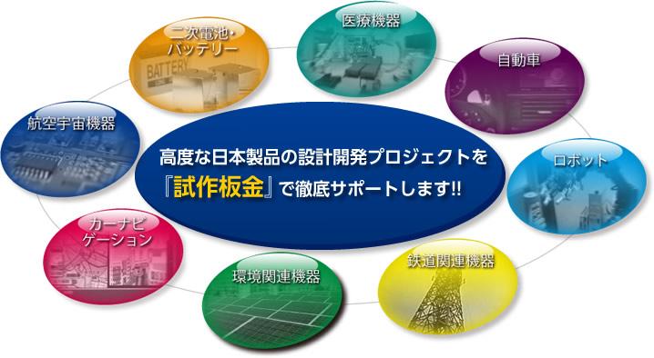 高度な日本製品の設計開発プロジェクトを試作板金で徹底サポートします